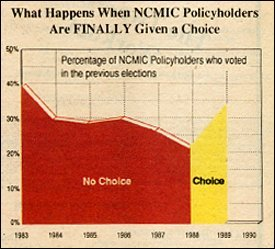 Graph of the percentage of NCMIC policyholders who voted in the previous elections - Copyright – Stock Photo / Register Mark