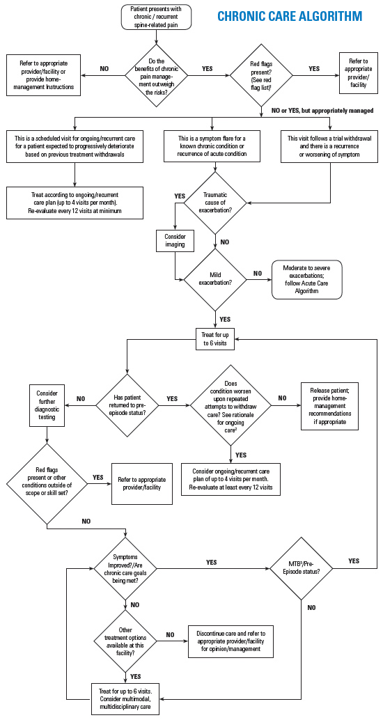 CHRONIC CARE ALGORITHM - Copyright – Stock Photo / Register Mark
